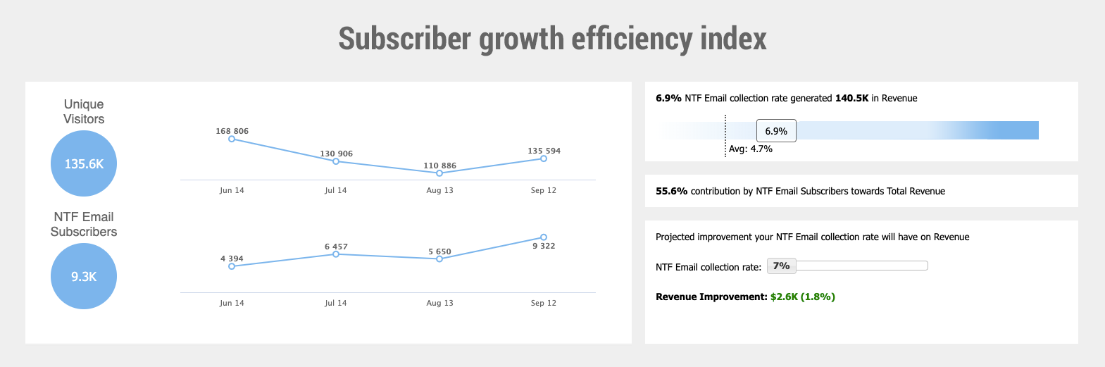 Subscriber growth efficiency index