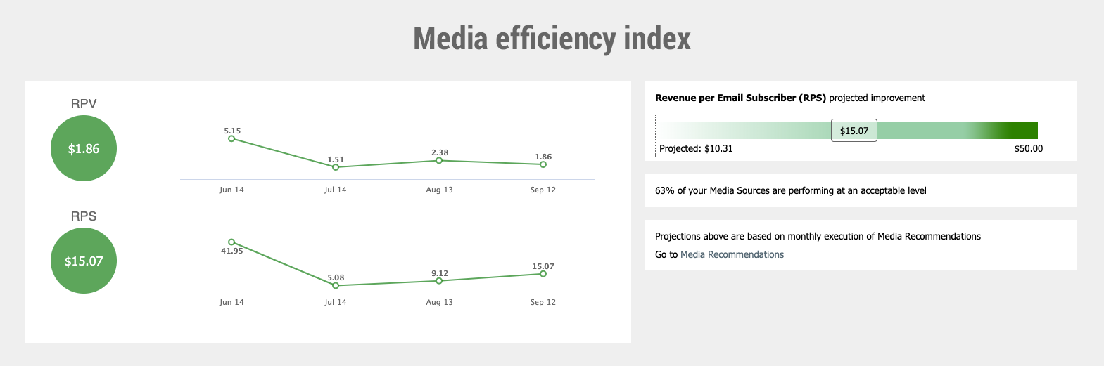 Media efficiency index