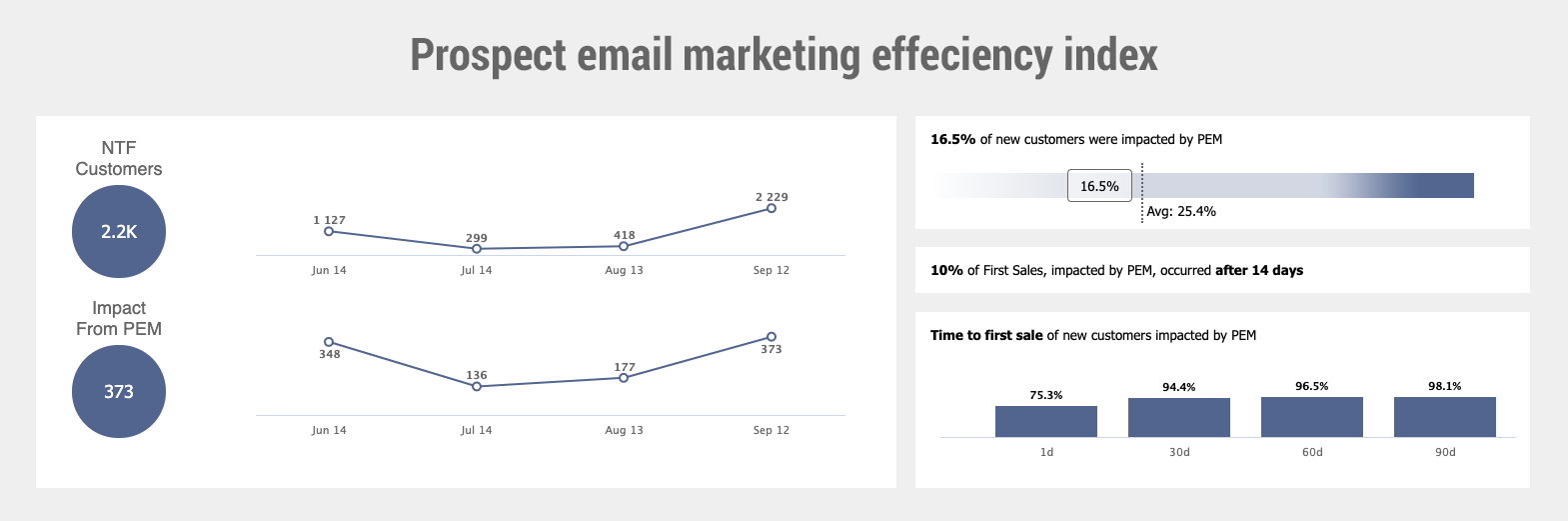 Prospect email marketing efficiency index